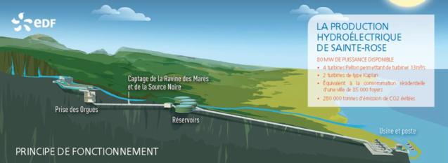EDF: la centrale hydroélectrique de Sainte-Rose modernisée